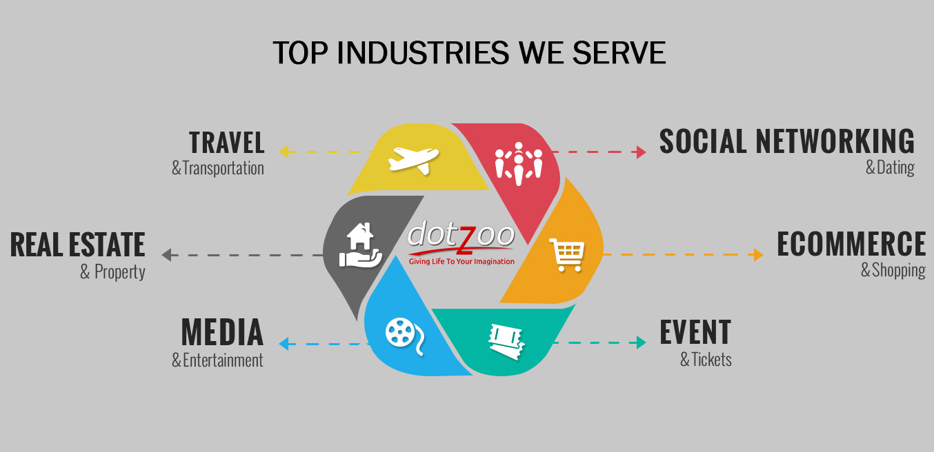 Top Industries We serve